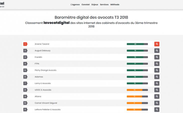 Lavocatdigital met à jour son classement des sites Internet d'avocats